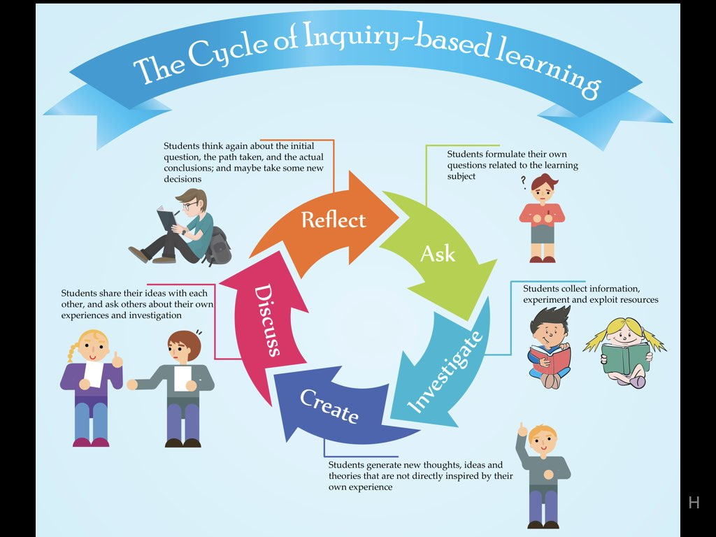 inquiry based learning critical thinking Research indicates that inquiry-based teaching — defined as the formulation of a question that can be answered through investigation — develops deeper critical thinking and problem-solving skills students will need for jobs on the horizon inquiry-based instruction differs from traditional.